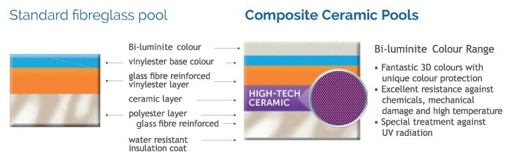 Poolscene Gympie Fibreglass Pools Standard vs Composite Ceramic Pool